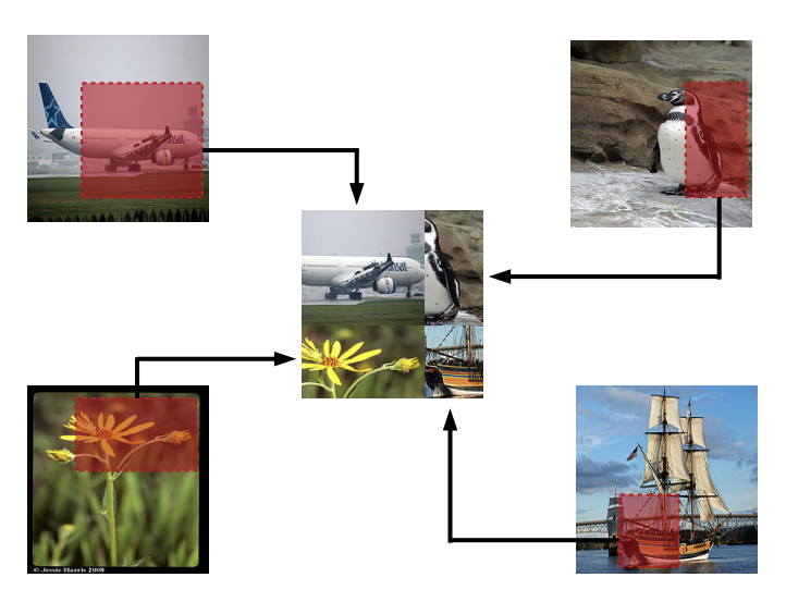 Visualization of random image cropping and patching augmentation from the RICAP paper.