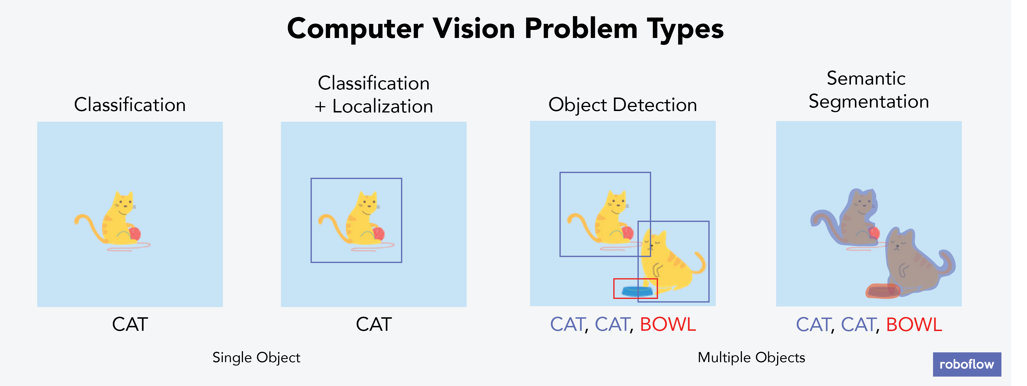Computer Vision Problem Types (Classification, Classification + Localization, Object Detection, Semantic Segmentation)