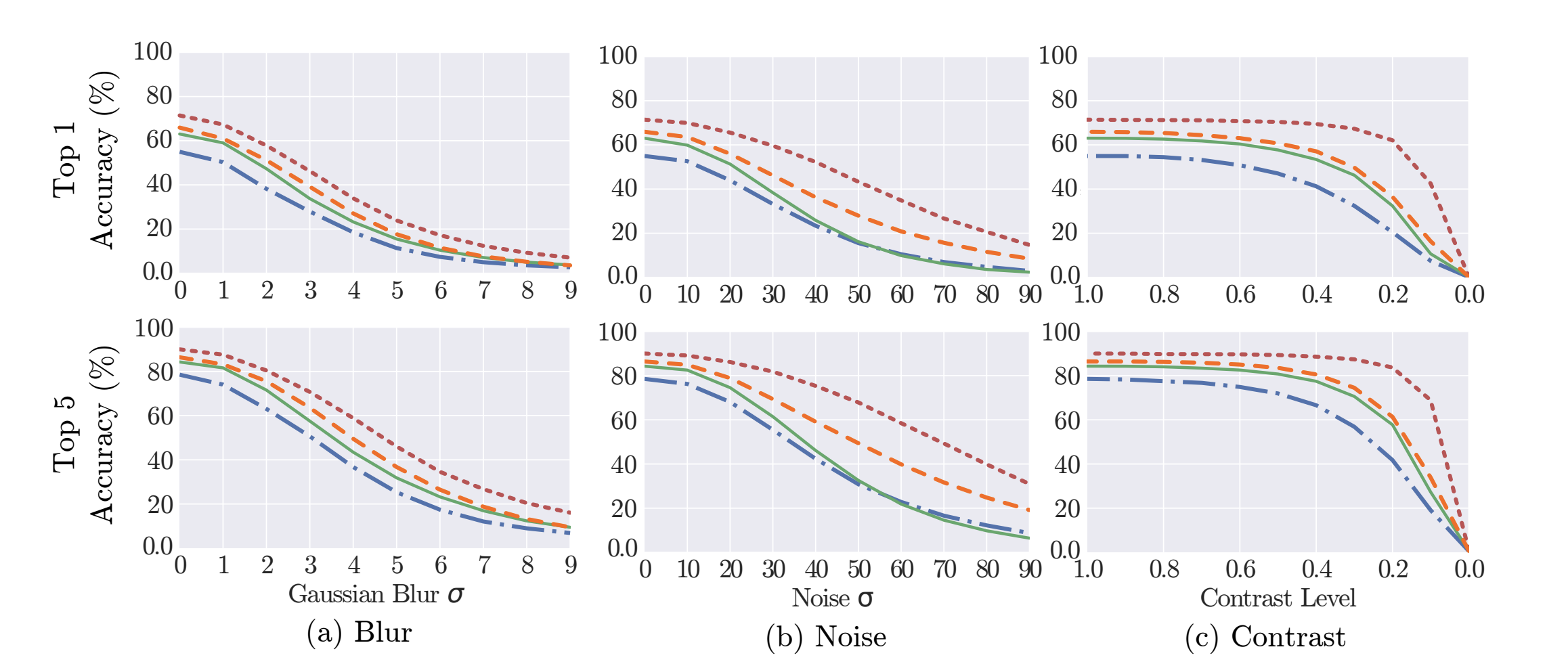 Visualization of model accuracy relative to augmentation amount (Blur, Noise, Contrast)
