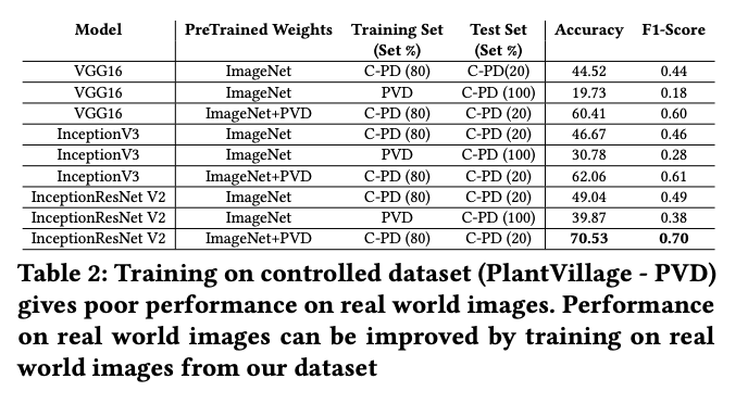 Training on controlled dataset gives poor performance on real world images. Performance on real world images from our dataset. VGG16 InceptionV3, InceptionResNet V2