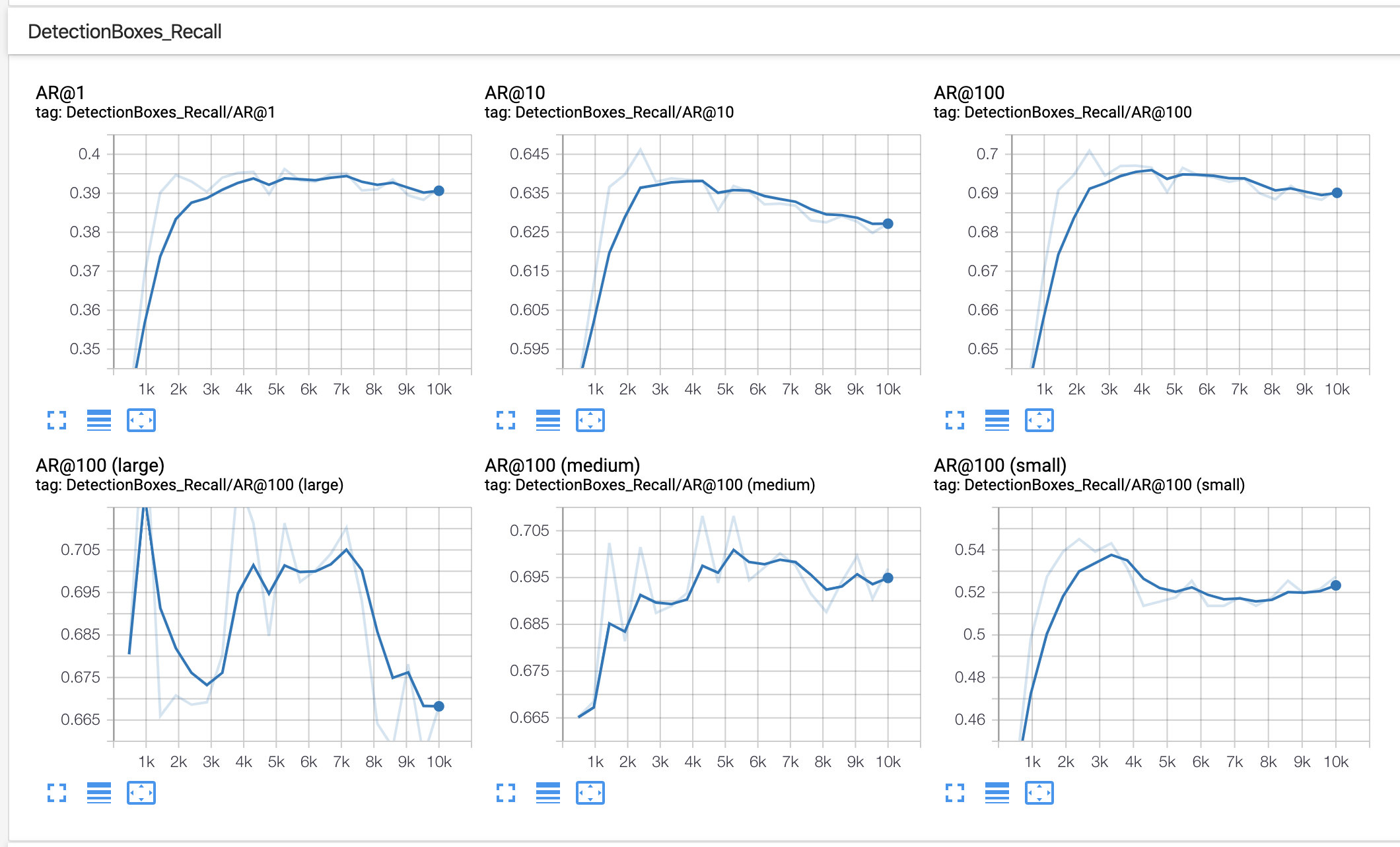Recall graphs in object detection (AR)