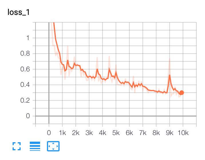 Graph of loss decreasing as epochs increase.