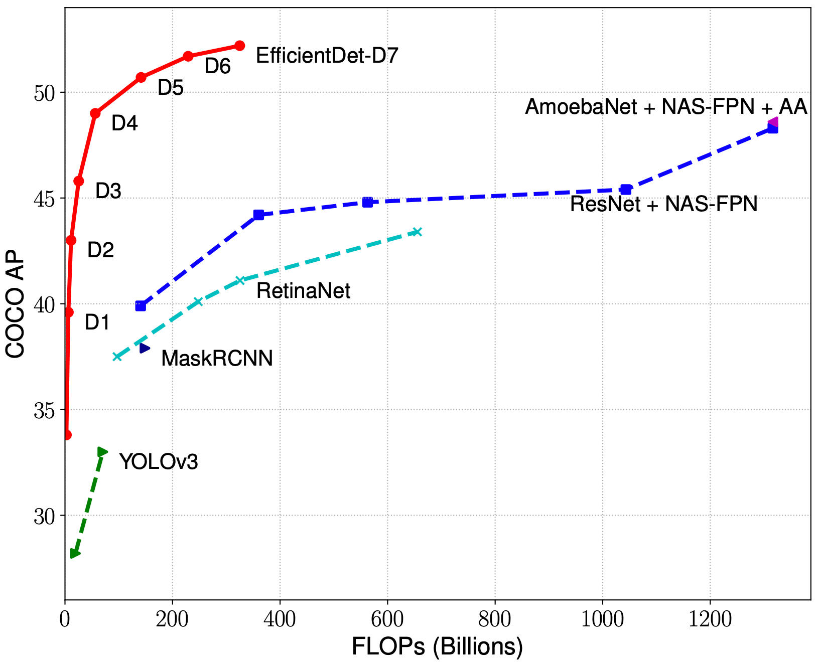COCO average precision vs Billion floating point operations (EfficientDet vs AmoebaNet vs Resnet vs MaskRCNN vs YOLOv3)