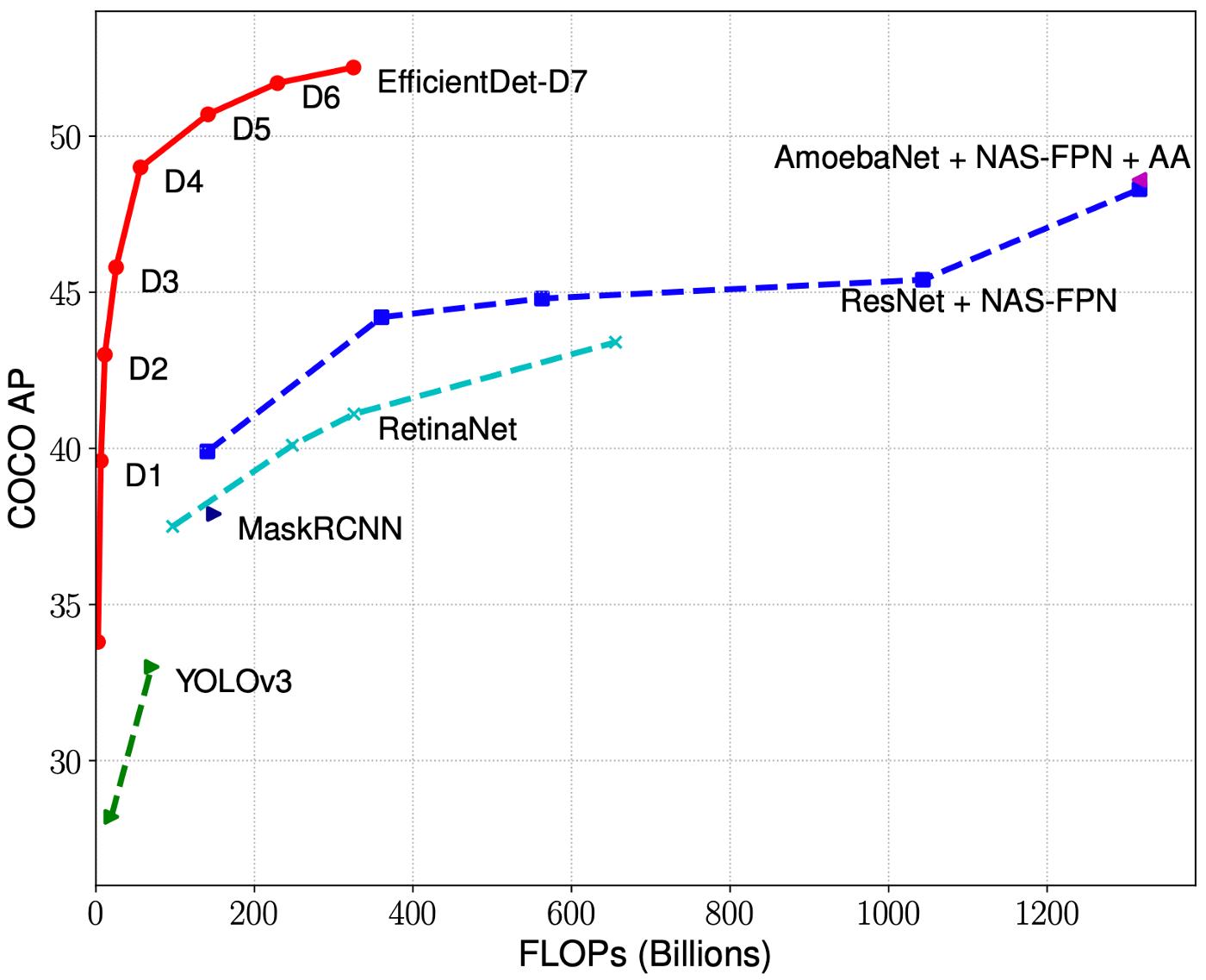 COCO AP vs Billion FLOPs for common neural networks.