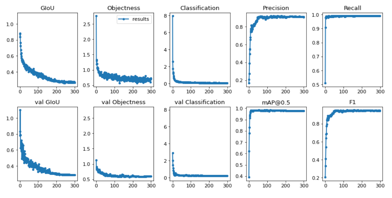 YOLOv3 Results graphs (GloU, Objectness, Classification, Precision, recall)