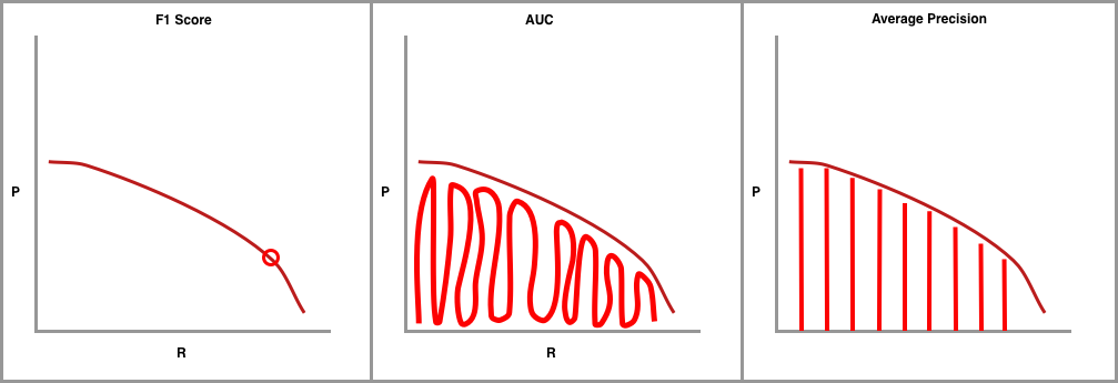 Graph showing F1 Score, AUC, and Average Precision.