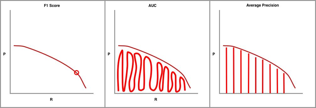Graph showing F1 Score, AUC, and Average Precision.
