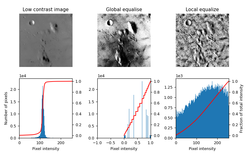 Low contrast image vs Global equalize vs Local Equalize.