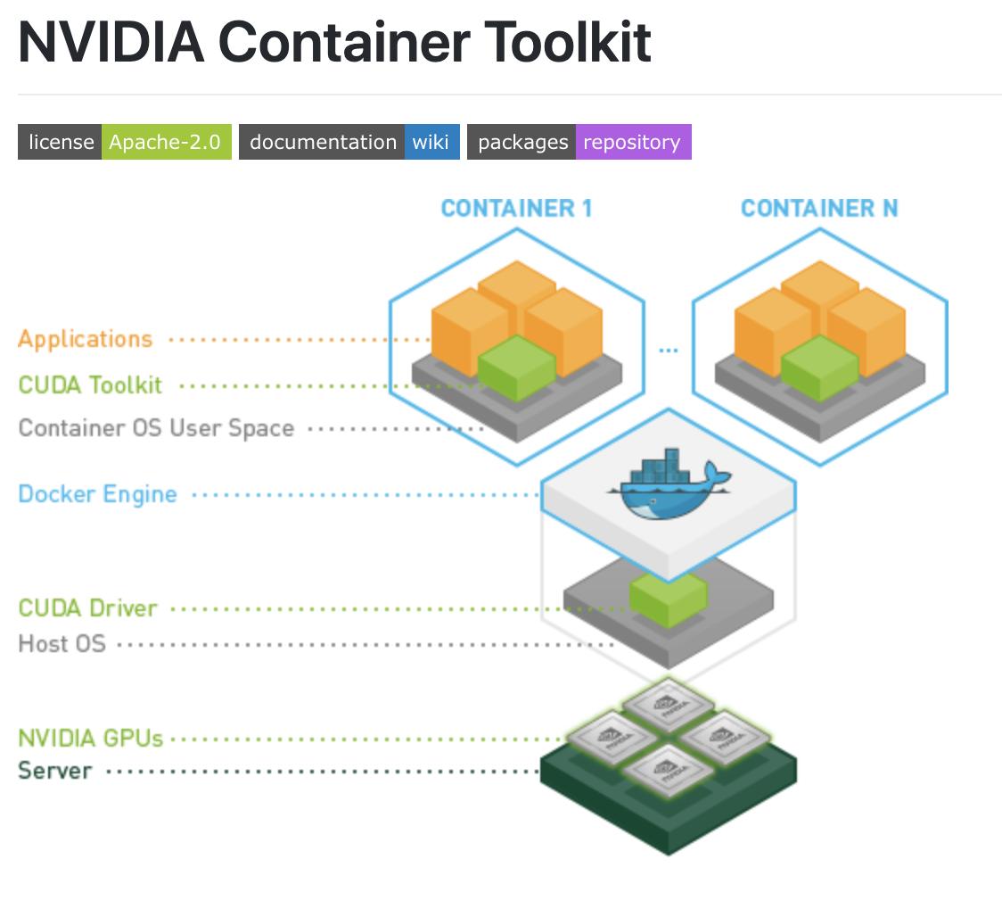 NVIDIA Docker Container Toolkit, Applications, CUDA Toolkit, Container OS User Space, Docker Engine, CUDA Driver, Host OS, NVIDIA GPUs, Server.