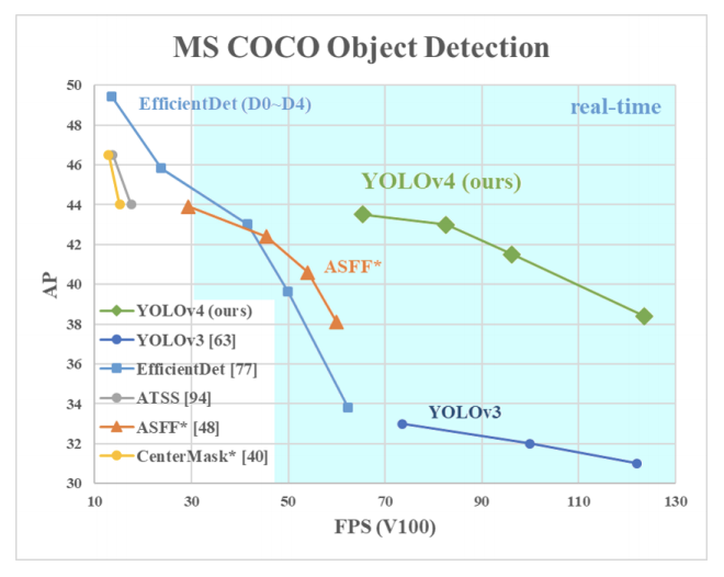MS COCO Object Detection: Average Precision vs FPS for Efficientnet, YOLOv4, YOLOv3, and ASFF.
