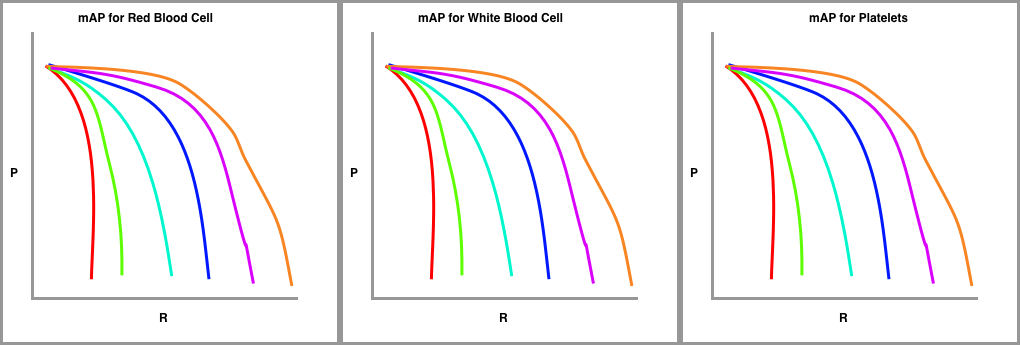 Mean average precision by object class for blood cells and platelets.