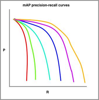 Mean average precision - Recall curves visualization.