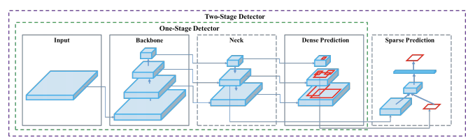 One-Stage Detector (Input, Backbone, Neck, Dense Prediction), Two-stage detector (One-stage plus Sparse Prediction)