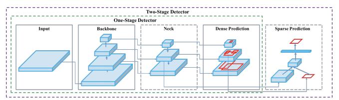 One-Stage Detector (Input, Backbone, Neck, Dense Prediction), Two-stage detector (One-stage plus Sparse Prediction)