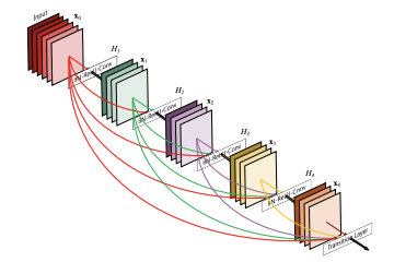 3D neural network layers visualization.