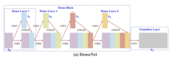 DenseNet model diagram. A dense block composed of four dense layers feeding a transition layer with a convolution.