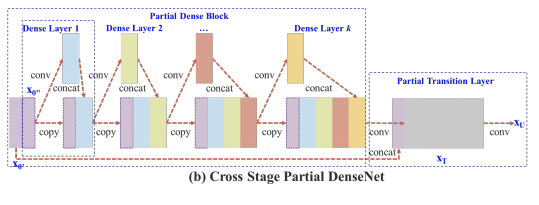 Cross stage partial DenseNet visualization (with skip connection)