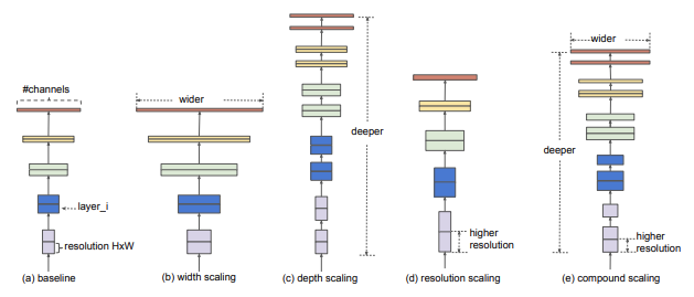 (a) baseline (b) width scaling (c) depth scaling (d) resolution scaling (e) compound scaling