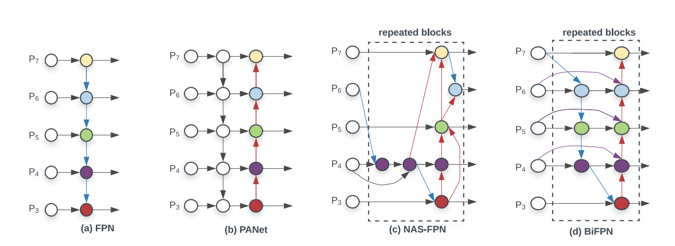 (a) FPN (b) PANet (c) NAS-FPN (d) BiFPN, repeated blocks highlighted.