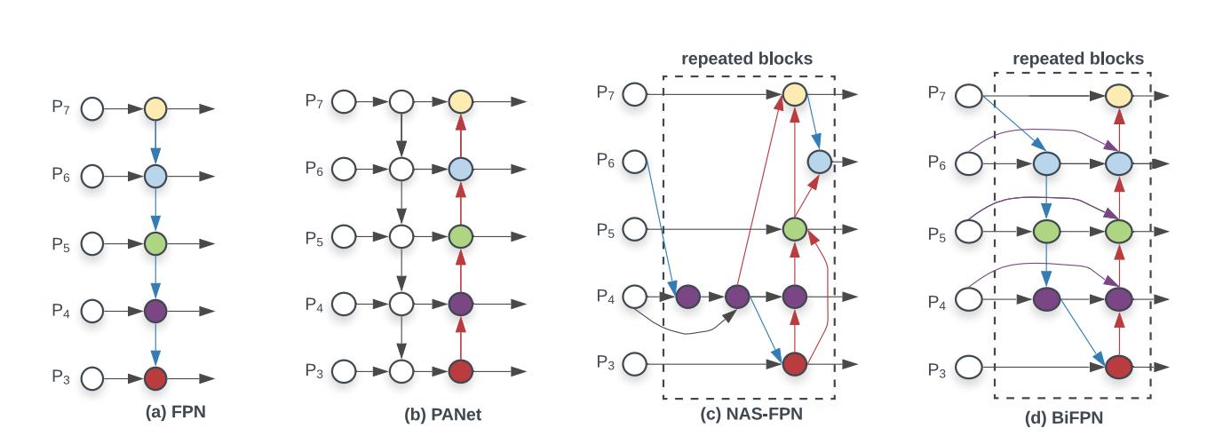 (a) FPN (b) PANet (c) NAS-FPN (d) BiFPN, repeated blocks highlighted.