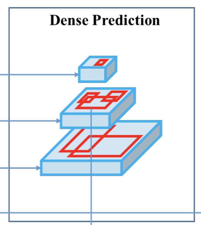 Dense Prediction visualization