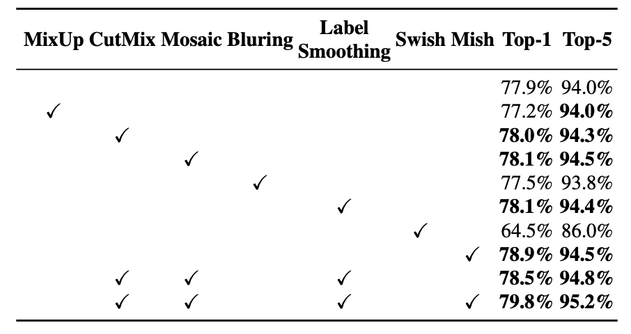 Top-1 and Top-5 accuracy vs MixUp, CutMix, Mosaic, Bluring, Label Smoothing, Swish, Mish
