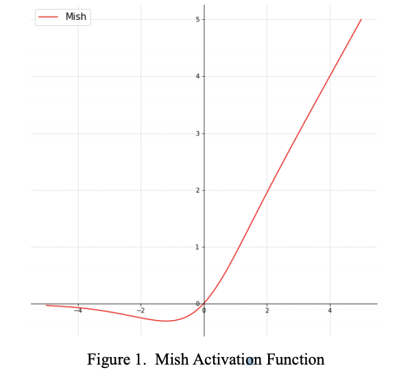 Mish activation function graph