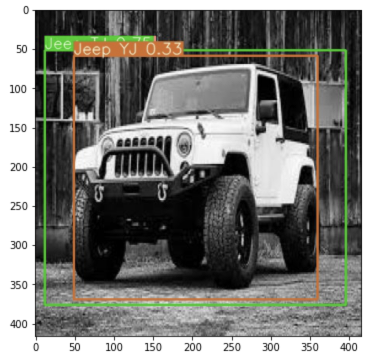 Visualization of a Jeep outlined by two bounding boxes, orange and green showing different certainties.