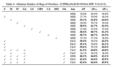 Ablation study of Bag-of-Freebies (CSPResNeXt50-PANet-SPP, 512x512)