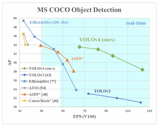 MS COCO Object Detection (Average Precision vs FPS)