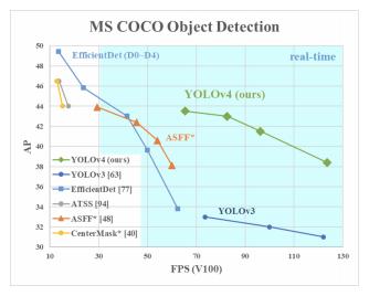 MS COCO Object Detection (Average Precision vs FPS)