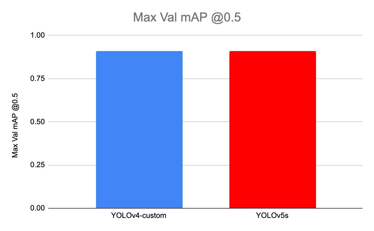 Graph comparing YOLOv4 mAP and YOLOv5 Mean Average Precision