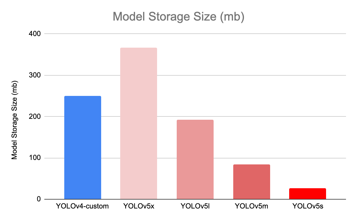 Graph comparing model weight sizes between various versions of YOLO v4 and v5 family models.