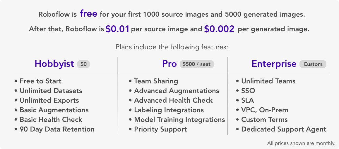 Roboflow is free for your first 1000 source images and 5000 generated images. After that, Roboflow is $0.01 per source image and $0.002 per generated image.