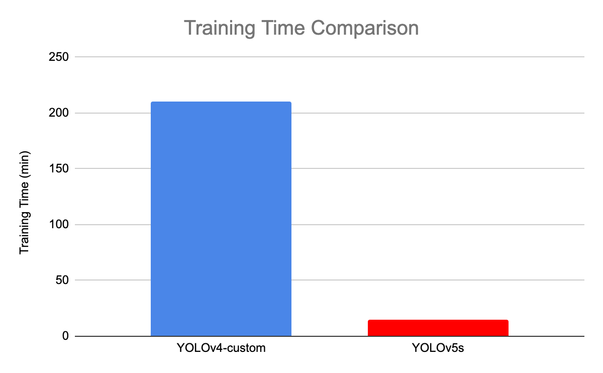 YOLOv4 vs YOLOv5 Training Time Comparison
