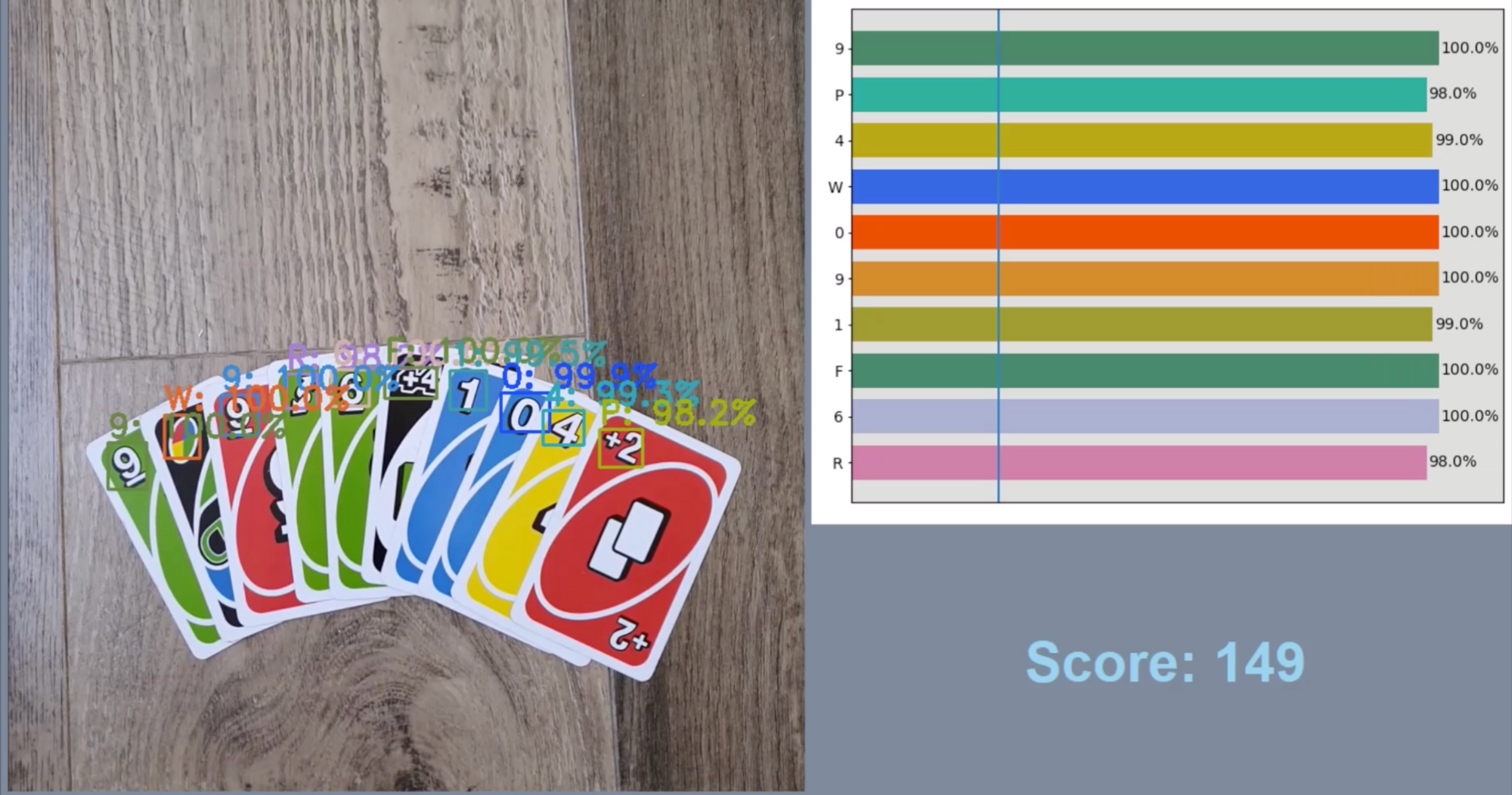 Uno Scoring results with computer vision.