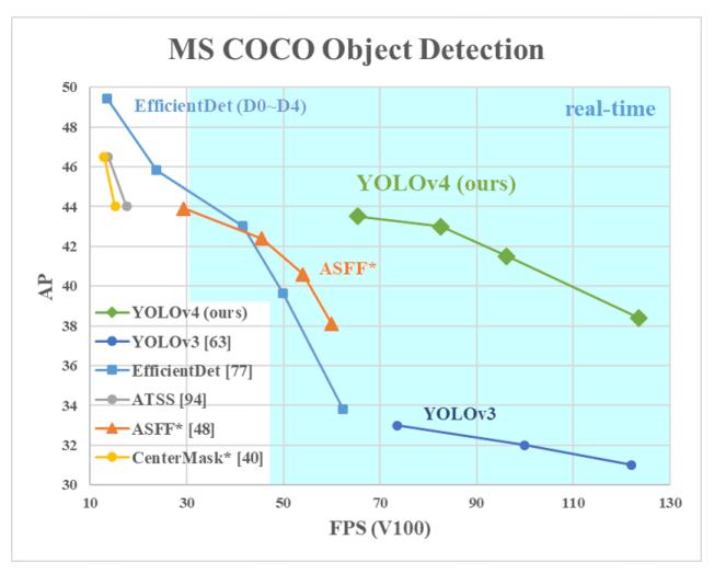 MS COCO Object Detection (precision vs FPS) for YOLOv4 vs YOLOv3 vs EfficientDet.