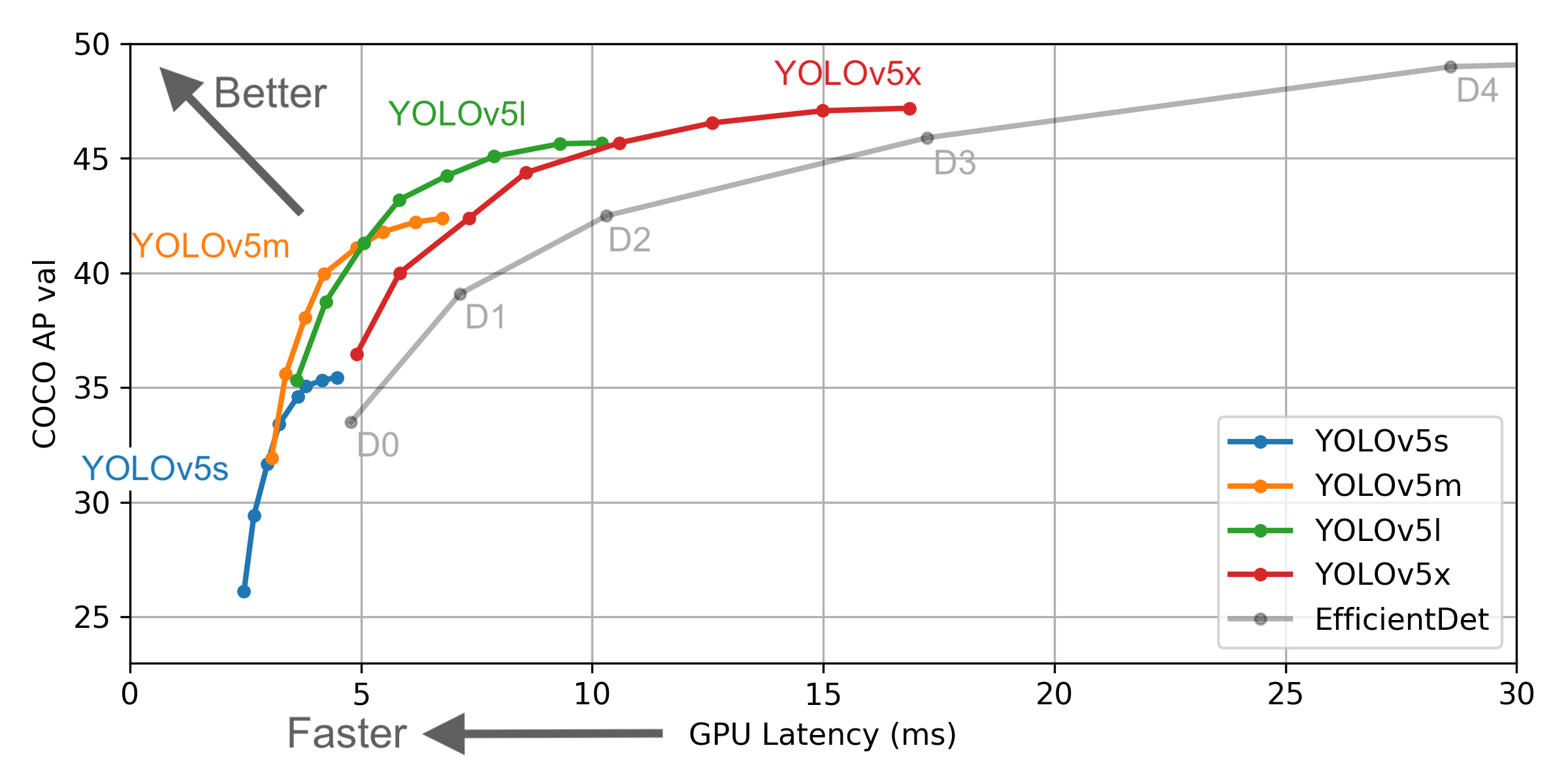 COCO AP val vs GPU latency (ms) for YOLOv5s, YOLOv5m, YOLOv5l, YOLOv5x, EfficientDet.