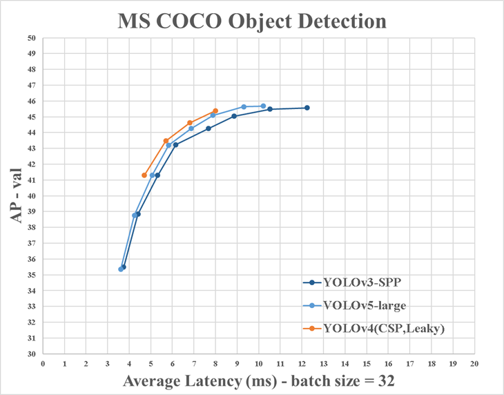 Graph showing YOLOv3 vs YOLOv4 vs YOLOv5 Latency vs Average Precision on MS COCO Object Detection Dataset