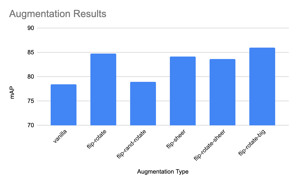 Chart of Augmentation Results: mAP vs vanilla, flip-rotate, flip-rand-rotate, flip-shear, flip-rotate-shear, flip-rotate-big)
