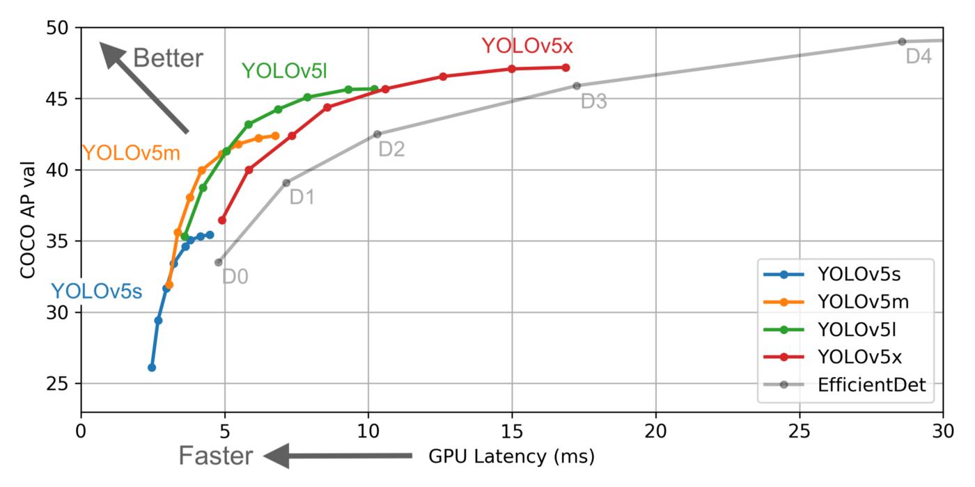 Fig 1.1: YOLOv5 is faster than the EfficientDet model