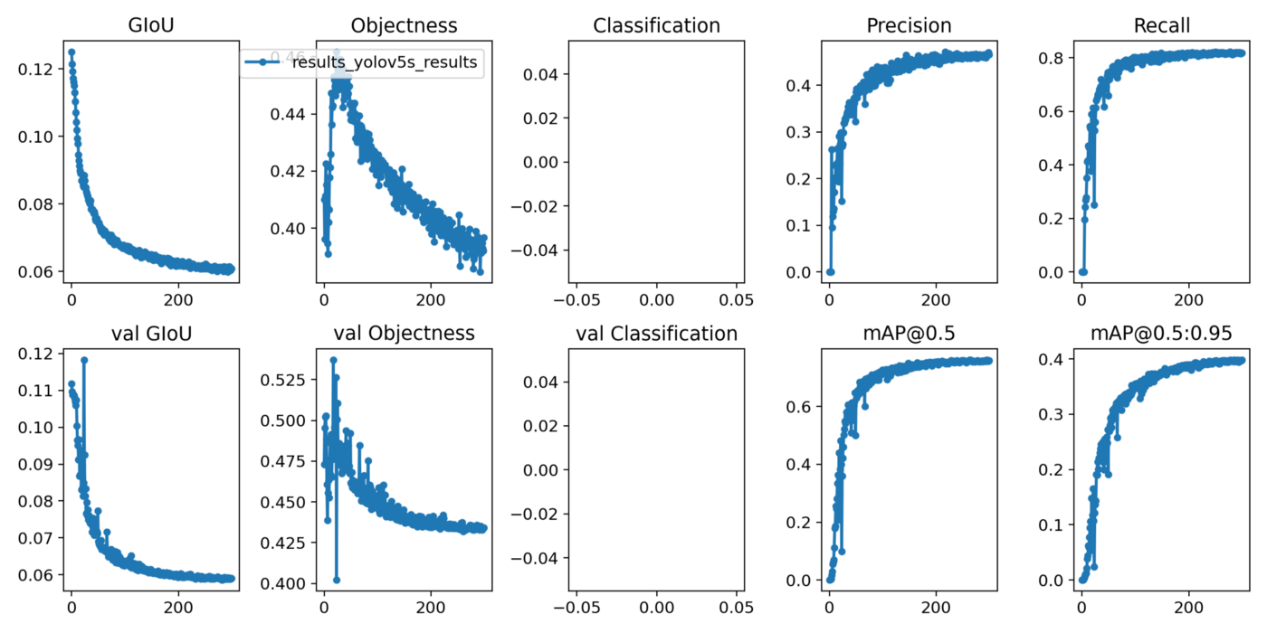 Different evaluation parameters observed for YOLOv5 model training