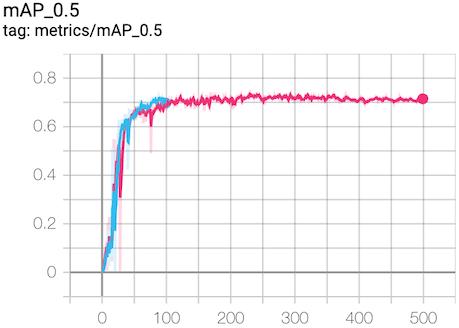 A mAP@0.5 graph