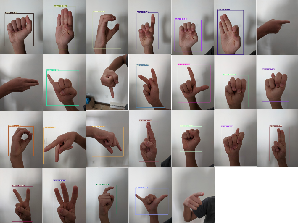 Computer vision (object detection) for sign language alphabet identification