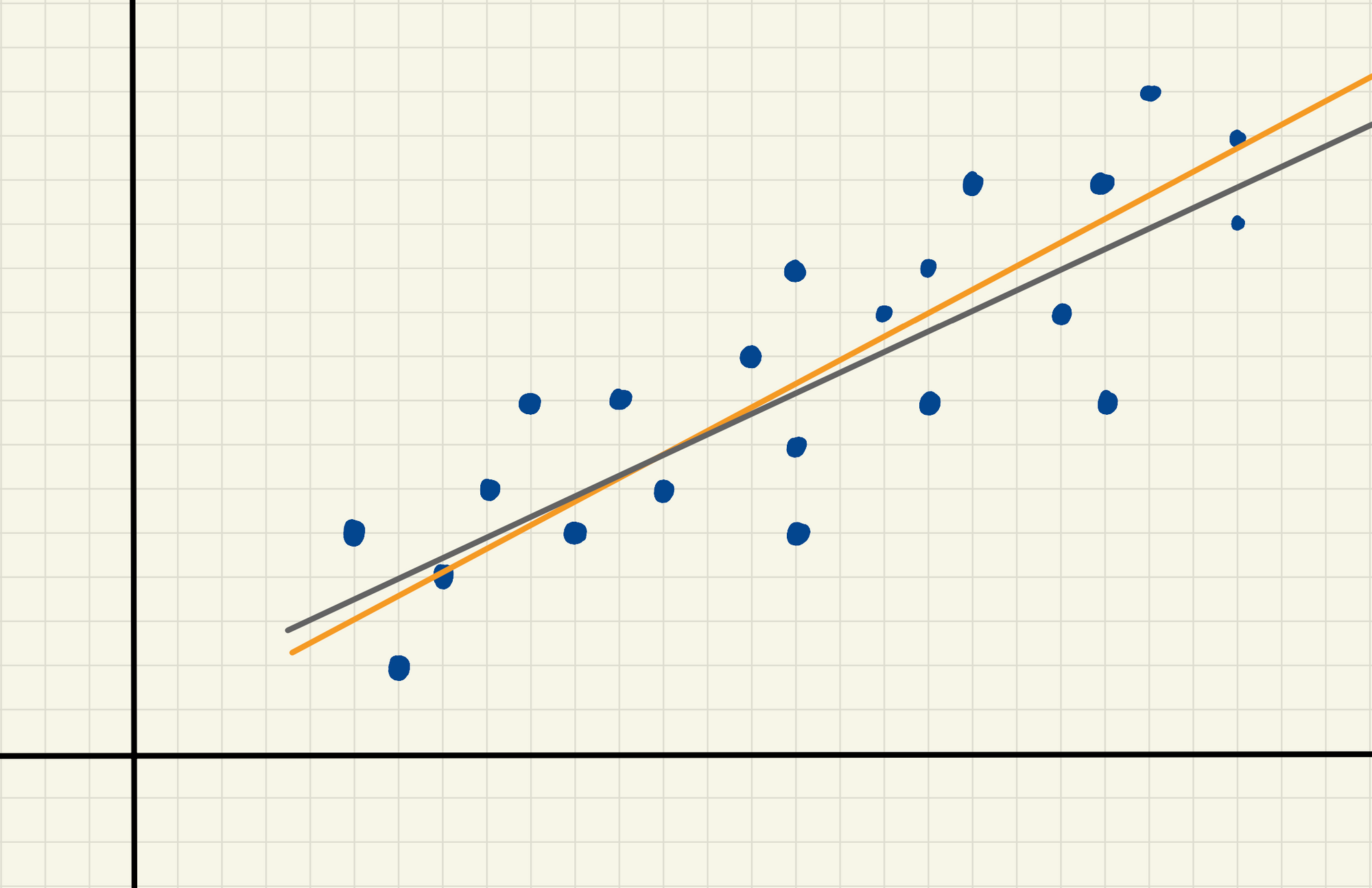 A hand-drawn scatterplot of blue dots on a two-dimensional grid, with two lines (an orange and a grey) of almost-best fit.