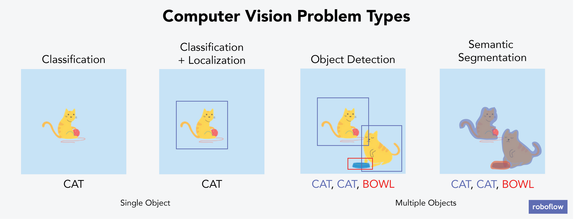 The four types of computer vision problems: classification (with an image of a cat), classification+localization (with an image of a cat with a bounding box around the cat), object detection (with an image of two cats and a bowl, with bounding boxes around each object), and semantic segmentation (with an image of two cats and a bowl, with a non-bounding box but very close outline detecting each object).