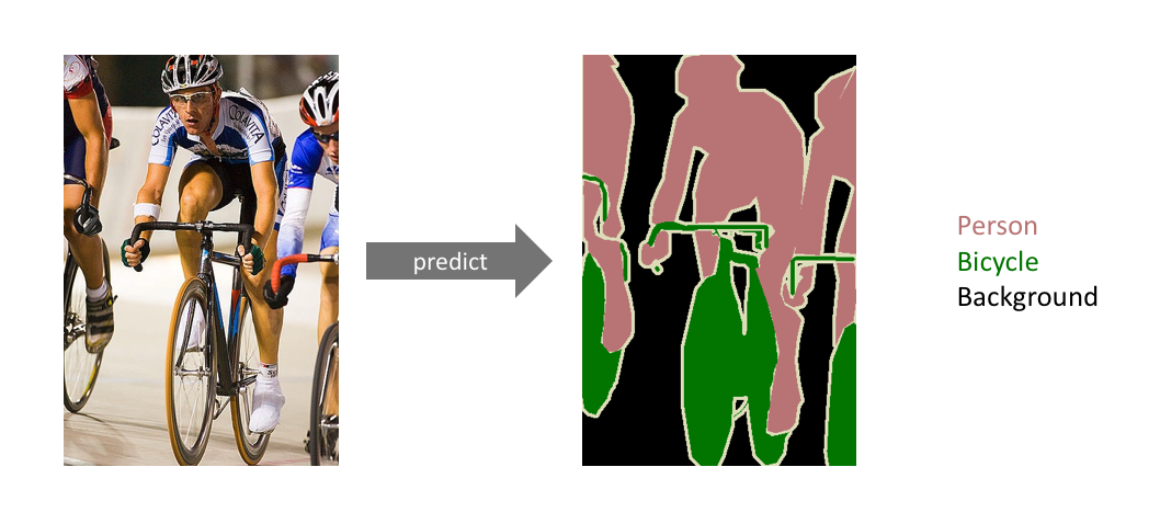 Left image: three people on bicycles. Right image: three people on bicycles after semantic segmentation is applied.