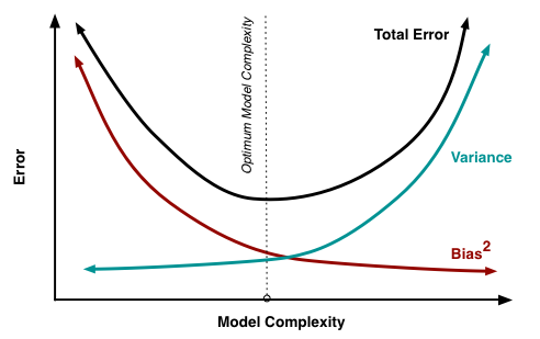 A graph showing the total error trade-off between bias and variance in a machine learning model.