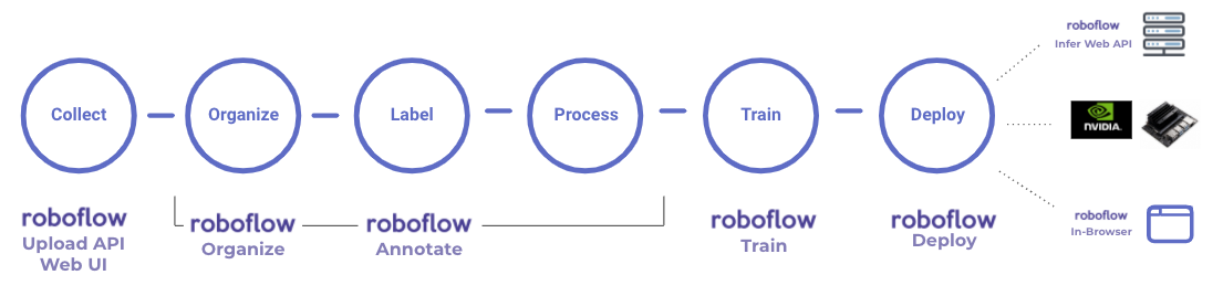 The Roboflow end-to-end workflow.