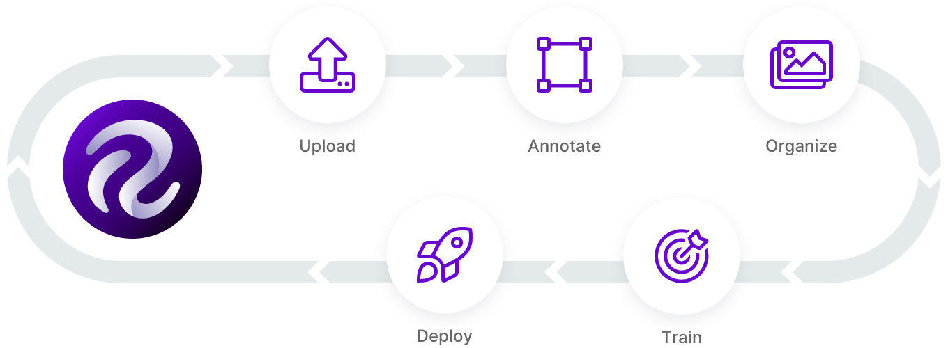 The active learning loop for computer vision: upload, annotate, organize, train, deploy.